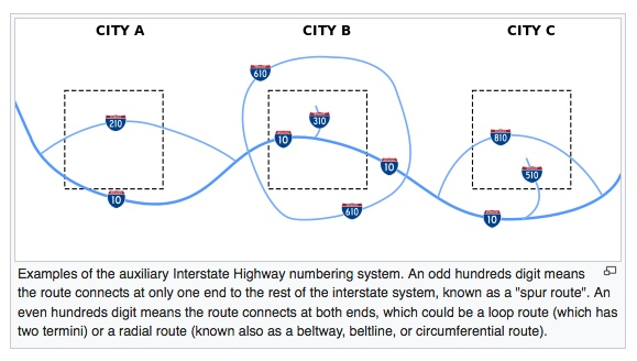 interstateshttps-en-wikipedia-orgwikiinterstate_highway_system